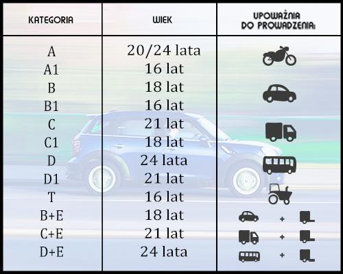 Tabela przedstawiająca kategorię prawa jazdy w Polsce.